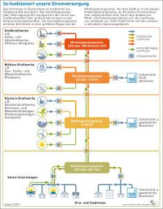 AEE-Schema-Stromnetz09