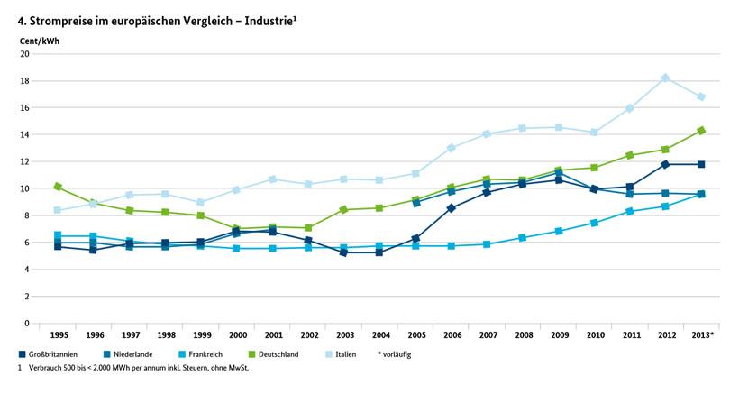 Strompreisentwicklung Industrie & Gewerbe - Quelle: Bundesministerium für Wirtschaft und Energie