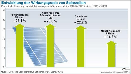 Entwicklung der Kosten und Wirkungsgrade von Solarzellen