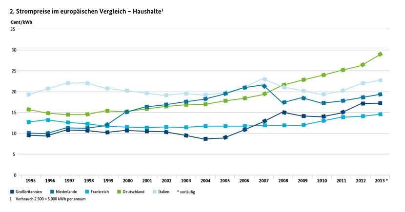 Die Entwiclung der Strompreise im Haushalt, im europäischen Vergleich - Quelle: Bundesministerium für Wirtschaft und Energie