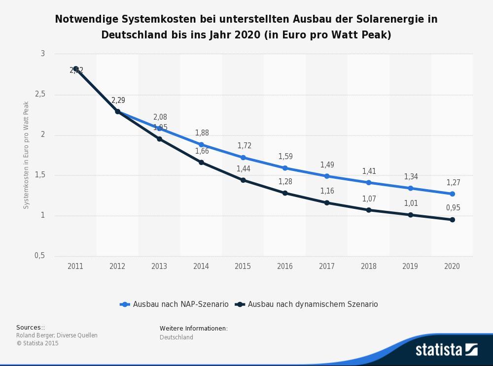 Systemkosten Solarenergie