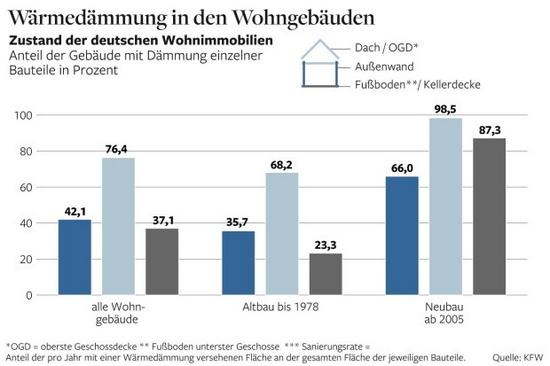 Wärmedämmung in Deutschland - Verteilung
