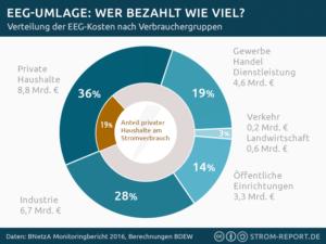 Kreisdiagramm zum Anteil an EEG-Umlage Kosten