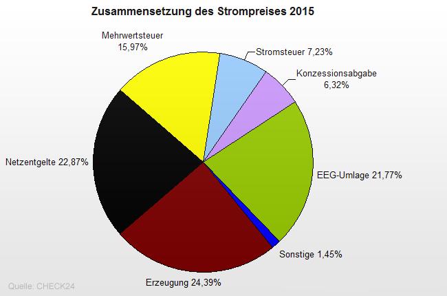 Zusammensetzung-Strompreis-2015