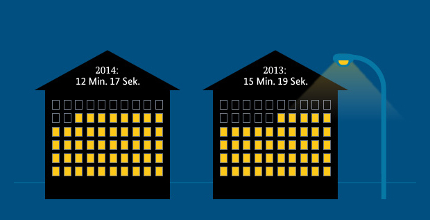 Quelle: BMWi; Datenbasis: Bundesnetzagentur