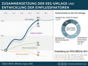 Diese Infografik zeigt, welche Faktoren maßgeblich an der steigenden EEG-Umlage beteiligt sind.
