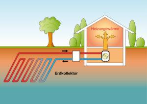 Funktionsweise einer Wärmepumpe mit Erdkollektor