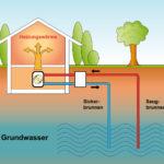 Funktionsweise einer Wasser-Wärmepumpe