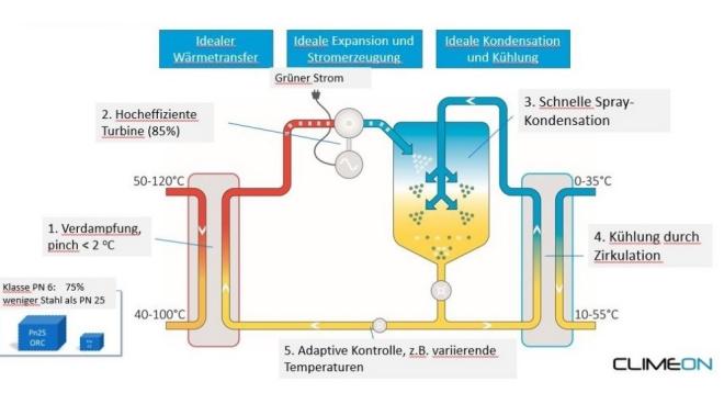 Technische Skizze eines modular aufgebauten Kraftwerkssystems zur Verstromung von Abwärme